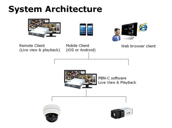 NUUO PBN software system architecture