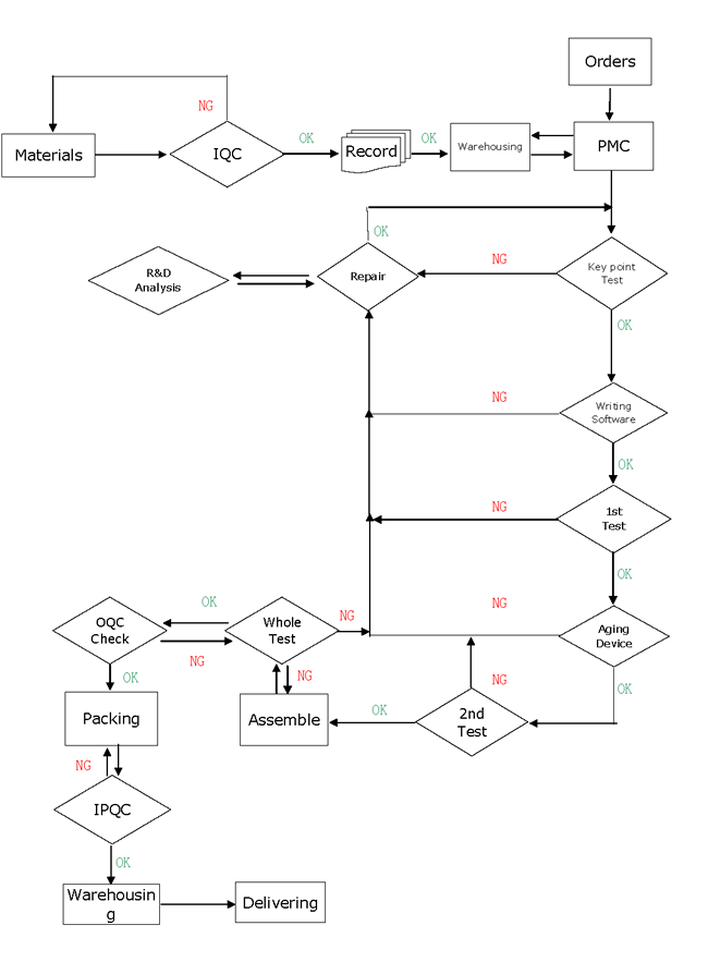 Sysvideo Production Flow Chart EN